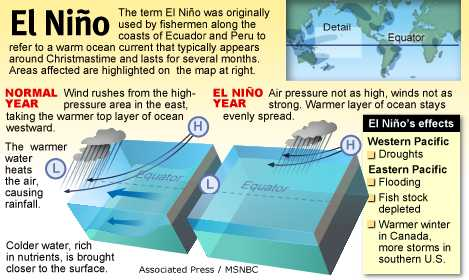 an introduction to the economical effects of el nino a warm coastal current that flows south What happens during el nino years relatively cold water occurs along the west coast of south america , an effect during el nino years, the area of warm.